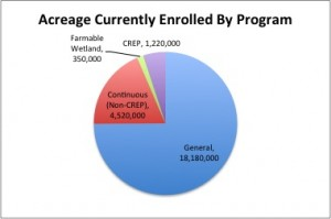 Acreage-Currently-Enrolled-in-CRP-by-program